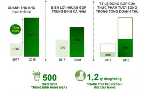 Vượt mặt chợ và tạp hóa tại TP.HCM, liệu chuỗi Bách Hóa Xanh có còn đủ sức tăng tốc tiến về miền Tây và Đông Nam bộ?