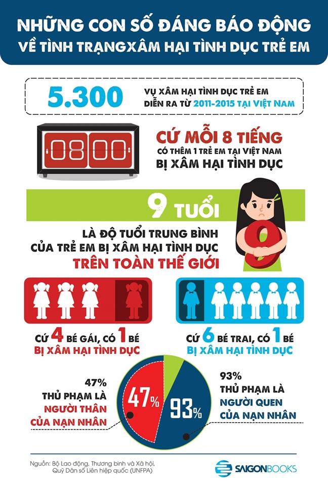Vu be gai bi cuong hon trong thang may: Nhan dien 5 hanh vi xam hai bao dong