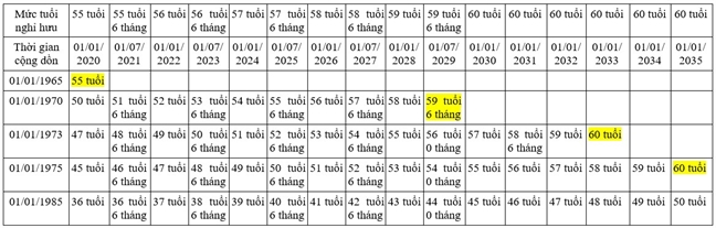 Cach tinh tuoi nghi huu theo phuong an moi nhu the nao?