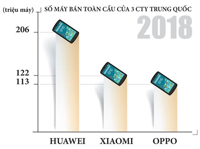 Huawei, OPPO, Xiaomi... dien thoai gia re Trung Quoc voi cao buoc 'ban dung' nguoi dung