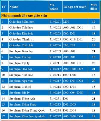 Điểm sàn các trường ĐH Sài Gòn, ĐH Công nghiệp TP.HCM, ĐH Sư phạm TP.HCM