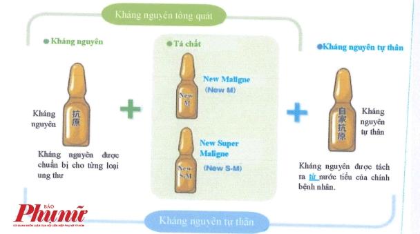So Y te TP.HCM noi gi truoc thong tin chua ung thu bang vac xin tu than o Benh vien Gia An 115?