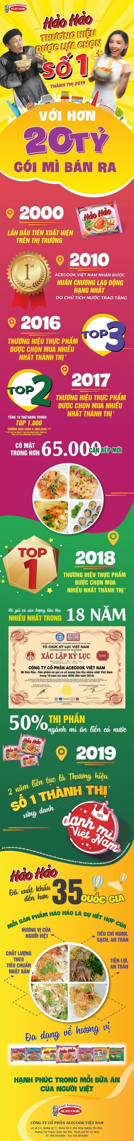 Hảo Hảo - Mì ăn liền được chọn mua nhiều nhất thành thị 2019