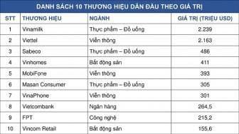 Vinamilk là thương hiệu dẫn đầu Việt Nam theo Forbes công bố