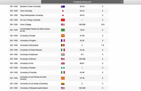 Lần đầu tiên một trường đại học Việt Nam lọt tốp 1.000 trong bảng xếp hạng ARWU