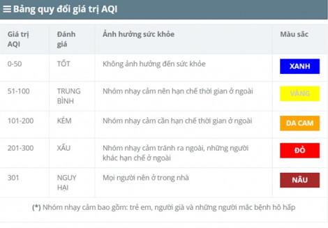 10 địa điểm có không khí ô nhiễm nhất Hà Nội
