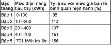 Giá bán lẻ điện được EVN đề xuất tính theo 5 bậc thang