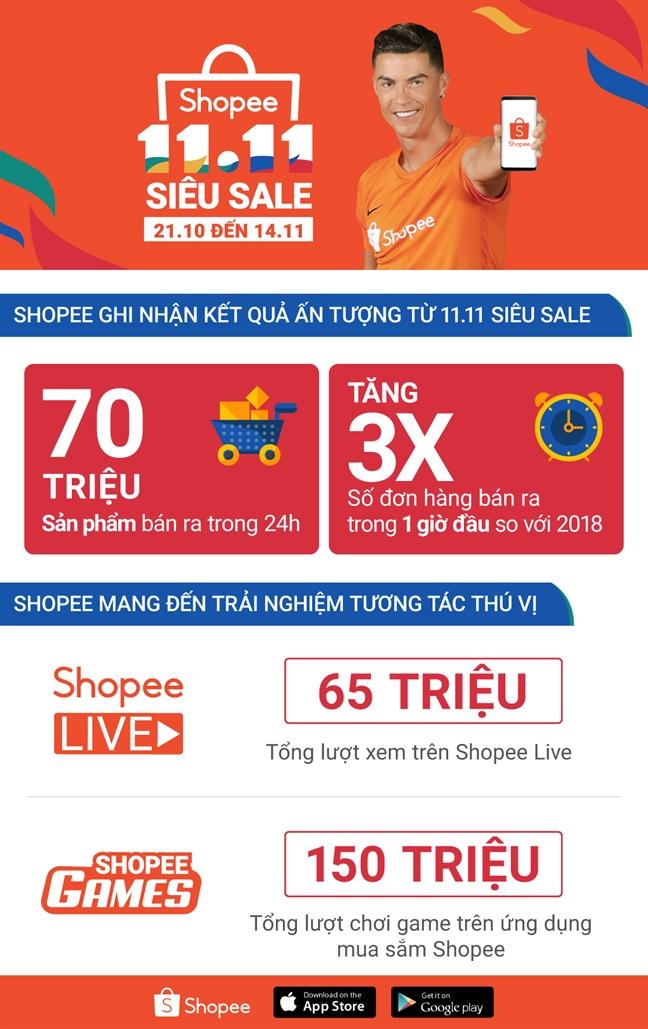 Shopee ghi nhan 70 trieu san pham duoc ban ra trong su kien mua sam 11.11 Sieu Sale