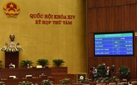 Quốc hội đồng ý phân bổ hơn 1 triệu tỷ đồng cho ngân sách Trung ương năm 2020