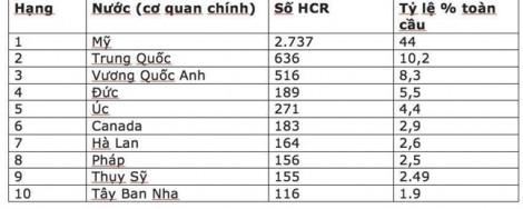 Việt Nam có hai nhà khoa học lọt vào nhóm có trích dẫn cao toàn cầu