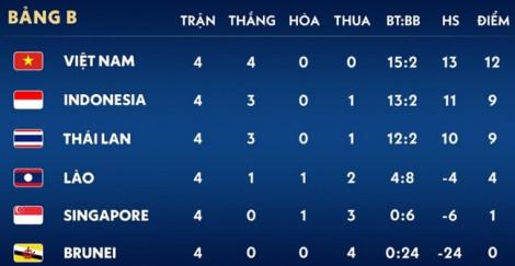 Nhất bảng, U22 Việt Nam vẫn chưa chắc suất vào bán kết SEA Games