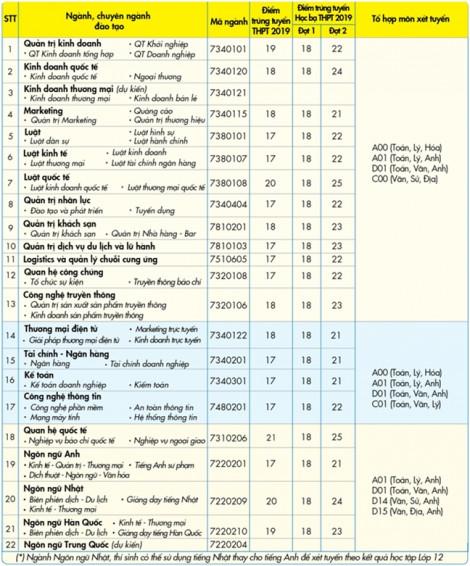 Nhiều điểm mới trong tuyển sinh của Trường ĐH Kinh tế Tài chính TP.HCM, ĐH Nguyễn Tất Thành
