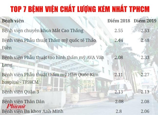 TPHCM cong bo cac benh vien tot nhat va kem nhat nam 2019