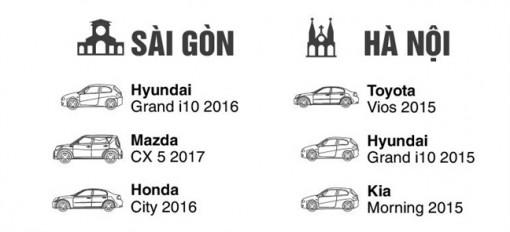 Tiêu chí chọn xe ô tô của người Việt trong năm 2019