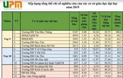 Top 5 đại học Việt Nam nghiên cứu nhiều nhất