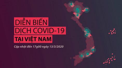 Infographic: Tình hình dịch COVID-19 ở Việt Nam