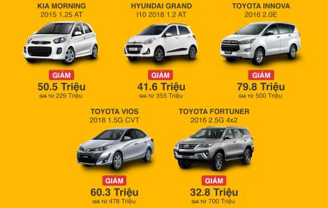 COVID-19 khiến giá xe ô tô giảm mạnh