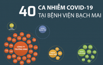 Infographic: 40 ca nhiễm COVID-19 tại Bệnh viện Bạch Mai