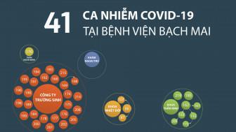 Infographic: 41 ca nhiễm COVID-19 liên quan đến Bệnh viện Bạch Mai