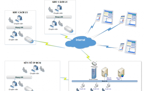 TPHCM dùng phần mềm quản lý người cách ly và người mắc COVID-19