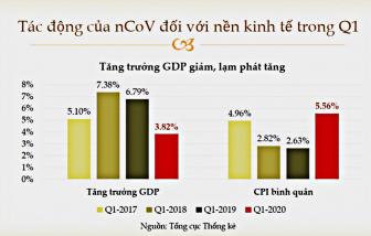 Kịch bản nào cho nền kinh tế Việt Nam?