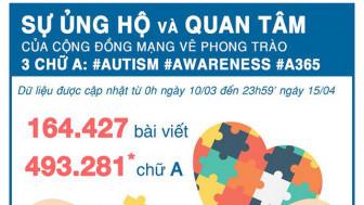 100.000 chữ A: Sức ép từ nhà tài trợ hay kỳ vọng lan tỏa của Mạng lưới tự kỷ Việt Nam?