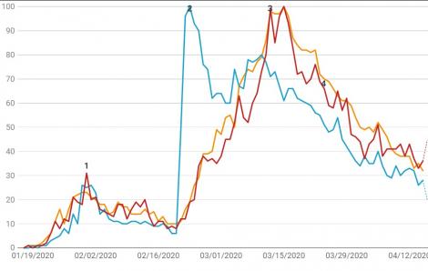 COVID-19 thúc đẩy tìm kiếm tin tức lên mức cao nhất mọi thời đại