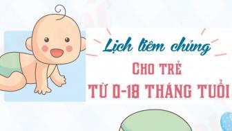 Lịch tiêm chủng cho trẻ từ 0 - 18 tháng tuổi