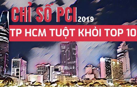 TPHCM tuột khỏi top 10 chỉ số Năng lực cạnh tranh cấp tỉnh PCI 2019
