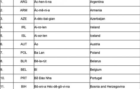 80 nước sẽ được cấp thị thực điện tử vào Việt Nam