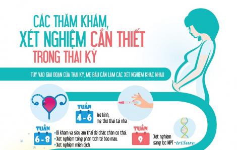 Tất tần tật các xét nghiệm cần làm khi mang thai, mẹ bầu nào cũng nên biết