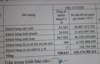 Hơn 947 tỷ đồng tiền điện hỗ trợ ảnh hưởng dịch bệnh COVID-19