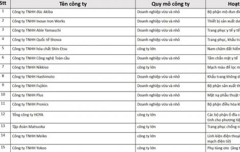 Nhật Bản hỗ trợ 15 doanh nghiệp dời nhà máy từ Trung Quốc sang Việt Nam