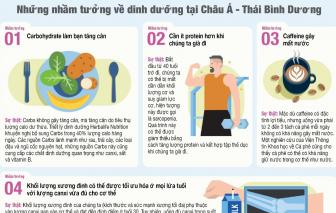 Khảo sát của Herbalife Nutrition làm sáng tỏ những nhầm tưởng về dinh dưỡng phổ biến của người tiêu dùng châu Á-Thái Bình Dương
