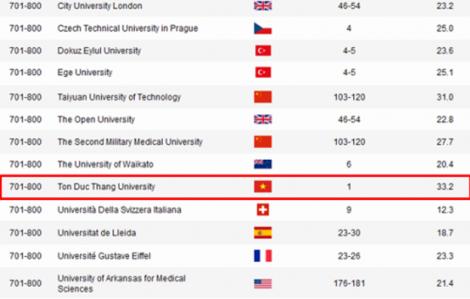 Một đại học Việt Nam vào tốp 700 thế giới
