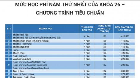 """Sau phản ứng tăng học phí đột ngột, Trường đại học Văn Lang định """"co bóp"""" tín chỉ?"""