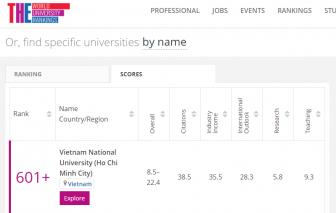 5 nhóm ngành của Đại học Quốc gia TP.HCM lọt top 601-800 thế giới