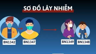 [Infographic] Sơ đồ lây nhiễm các ca COVID-19 tại TPHCM