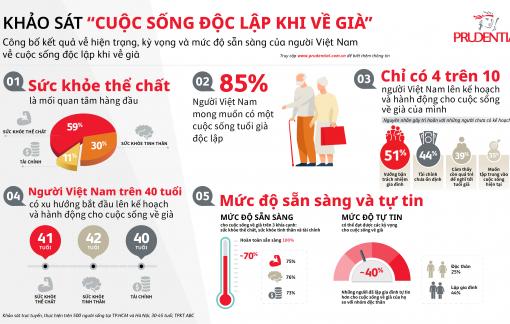 """Khảo sát """"Cuộc sống độc lập khi về già"""": chỉ có 4 trên 10 người Việt Nam lên kế hoạch và hành động cho cuộc sống về già"""