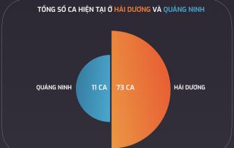 [Infographic] Toàn cảnh COVID-19 tại Hải Dương và Quảng Ninh