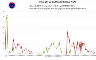 10 tỉnh, thành đã qua 14 ngày không ghi nhận ca COVID-19 mới