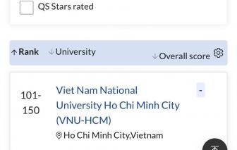 Tổ chức xếp hạng QS nhầm lẫn vị trí của đại học Việt Nam