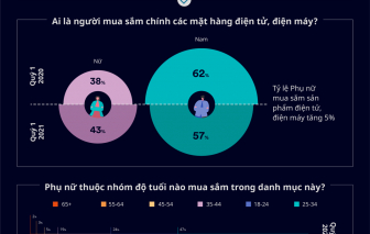 Phụ nữ 35-54 tuổi mua sắm thiết bị điện tử, điện máy không thua nam giới